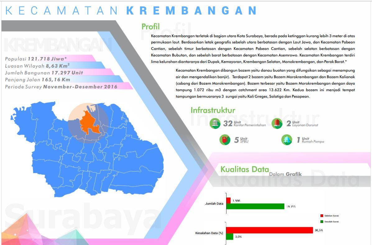 Peta Kelurahan ( Kecamatan A - L) | OpenStreetMap Indonesia