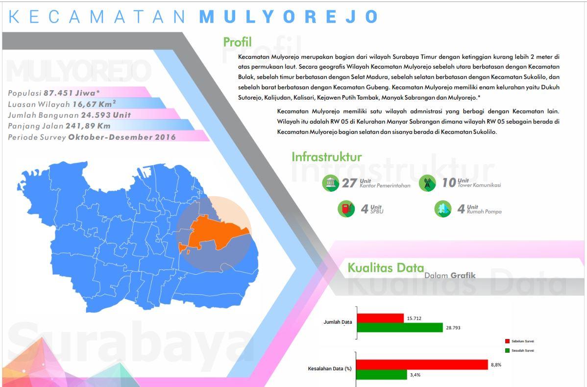 Peta Kelurahan ( Kecamatan M-Z) | OpenStreetMap Indonesia